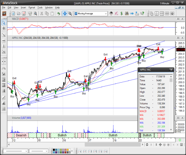 Grafico Real Time con MetaStock R/T